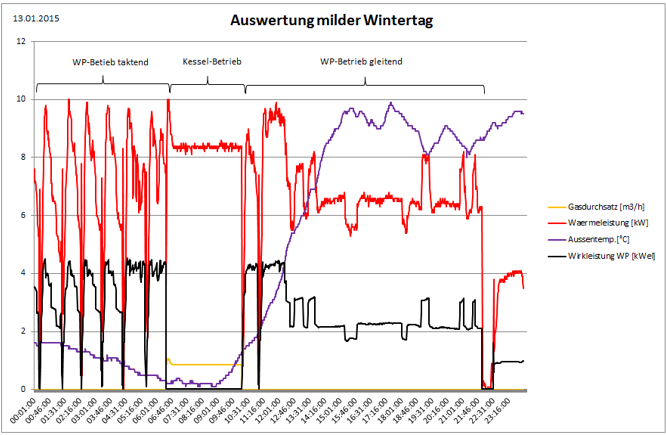 Auswertung milder Wintertag