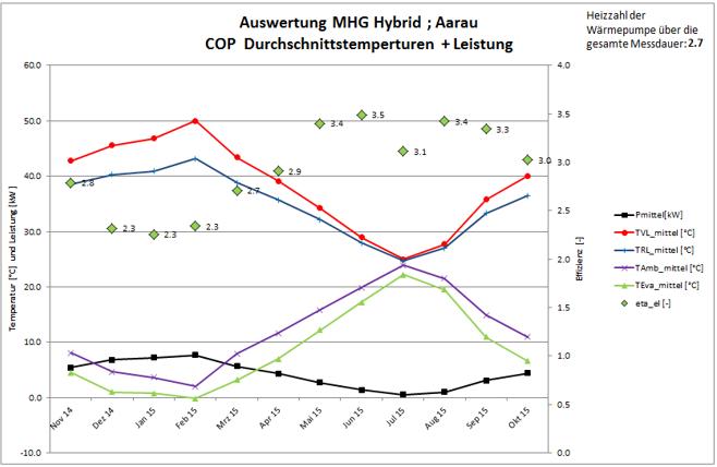 Monatsauswertung Mittelwerte und Effizienz